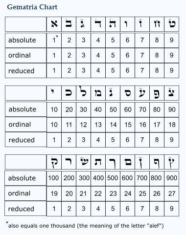 Gematria Chart Galeinai Revealing The Torah S Inner